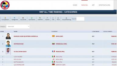 'All Time Ranking' de la Federación Mundial de Karate.